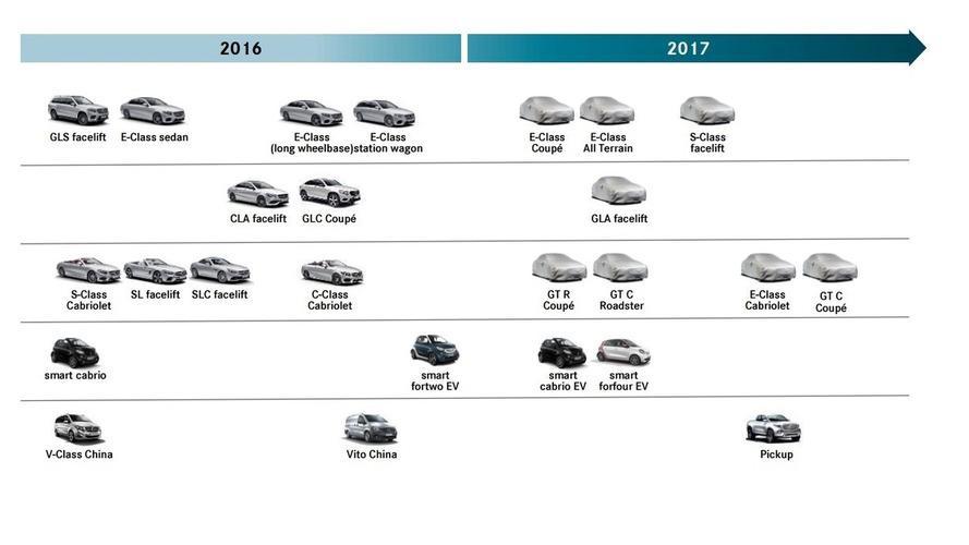 updated-mercedes-benz-2017-roadmap